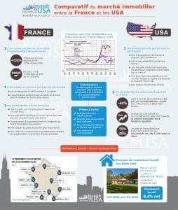 comparatif entre Frans et États-Unis pour l'investissement